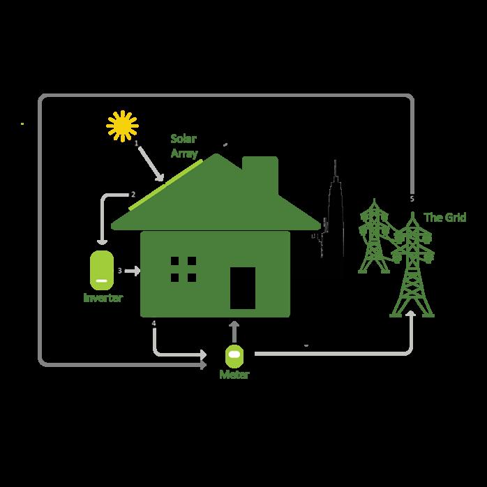 Diagram image explaining how solar power works